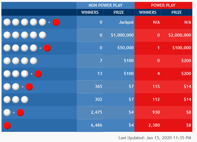 la-powerball-winners-jan-15-20